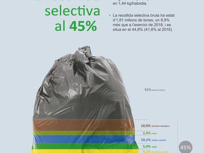 Resultats de recollida selectiva 2019